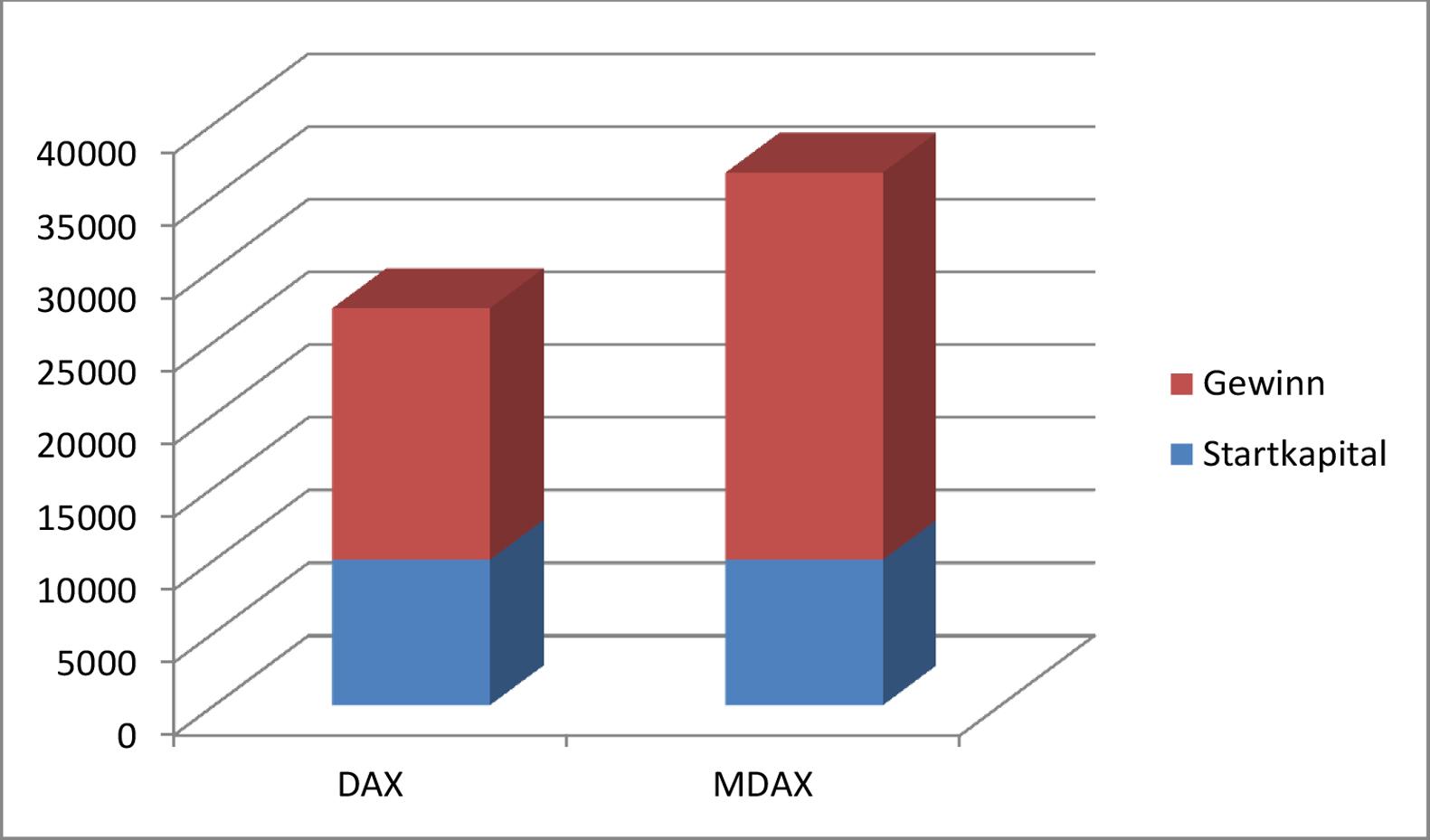 DAX-MDAX