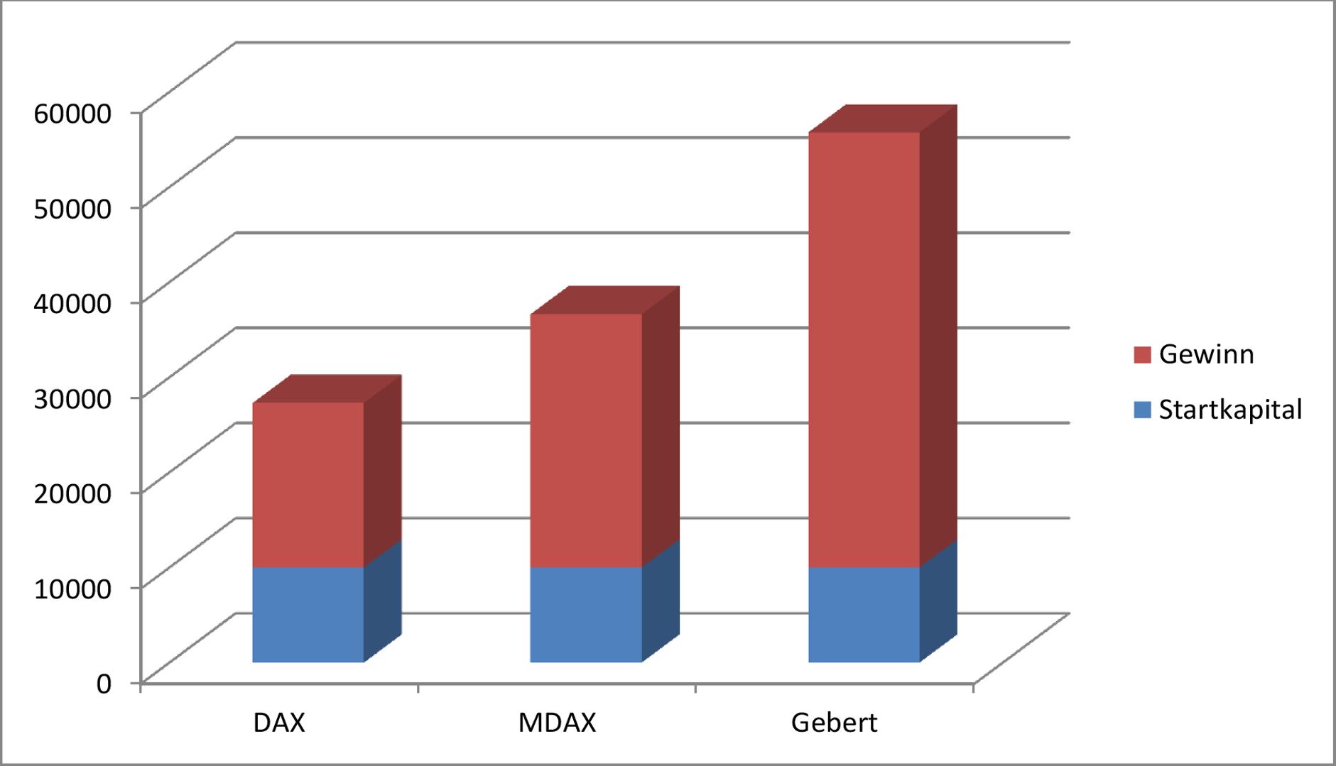 Eine Anlage nach Prof. Gebert schlägt den DAX und den MDAX deutlich
