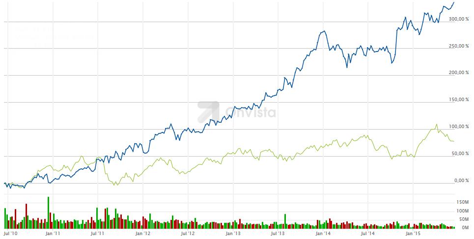 Der Aktienkurs von Mastercard (blau) und von BASF (grün)