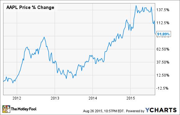 Der Aktienkurs von Apple unter Tim Cook
