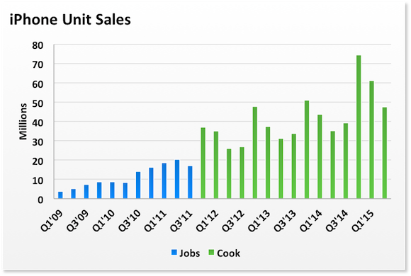 iphone-units-jobs-cook_large