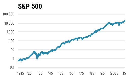 Wer den Kurs von Aktien kurzfristig voraussagen will, der könnte genauso gut eine Münze werfen. Etwa die Hälfte der Tage steigen Aktien - die andere Hälfte sinken sie. Auf lange Sicht sieht es dagegen ganz anders aus. Wer langfristig anlegt, macht immer Gewinn. Im Bild: Der amerikanische Index S&P 500 über 100 Jahre. Aus weniger als 1 Dollar wurde in dieser Zeit mehr als 10.000 Dollar.