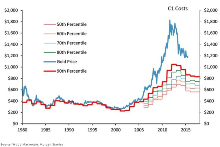 Kosten Goldproduktion(1)