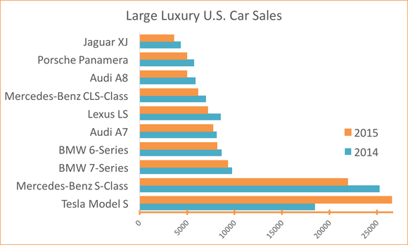 large-luxury-us-car-sales_large
