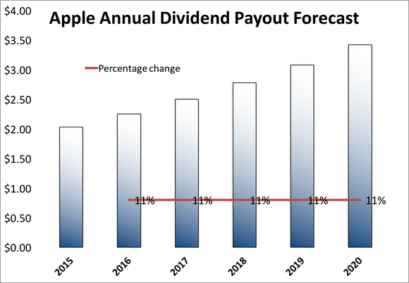 apple-dividend-forecast_large