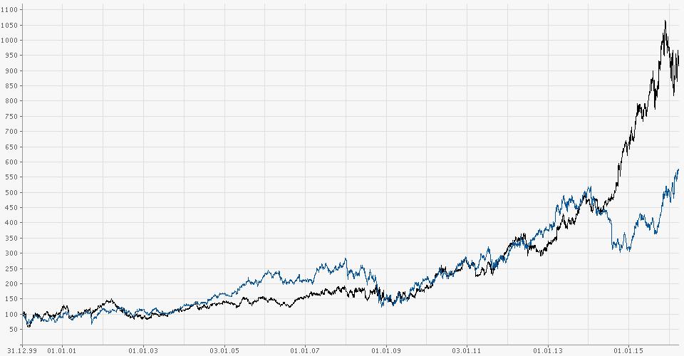 chart.gfx