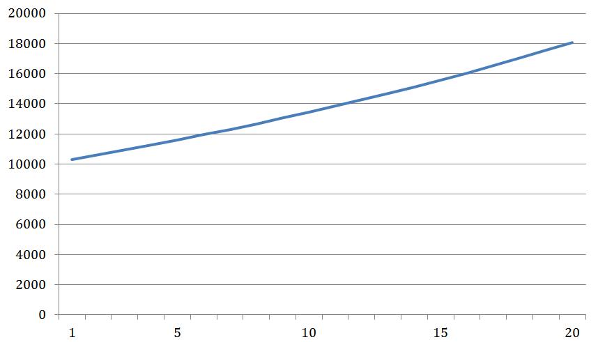So entwickeln sich 10.000€ bei 3% Rendite über 20 Jahre.