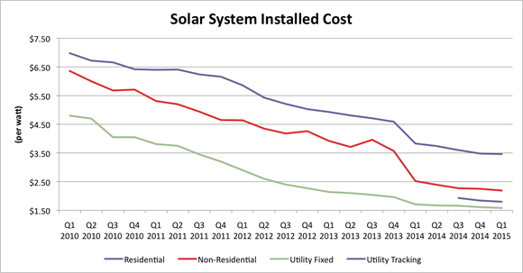 11.solar-cost-chart_large