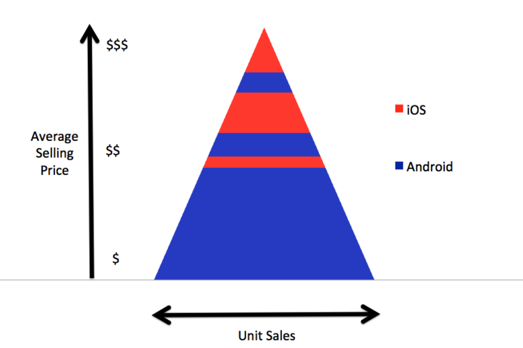 Die meisten Smartphones laufen mit der Android Software. APPLE hat aber die Spitze der Pyramide besetzt, da wo die Gewinne gemacht werden. Die Dominanz von APPLE in der Spitze ist enorm – und sie nimmt derzeit noch zu.