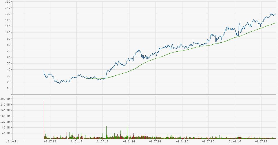 chart.gfx(1)