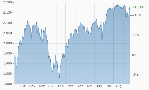 chartS&P.aspx(1)