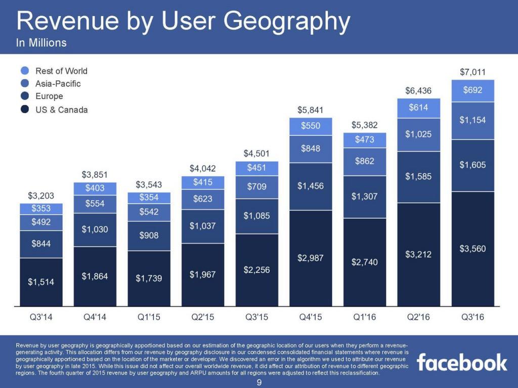 FB-Q316-Revenue