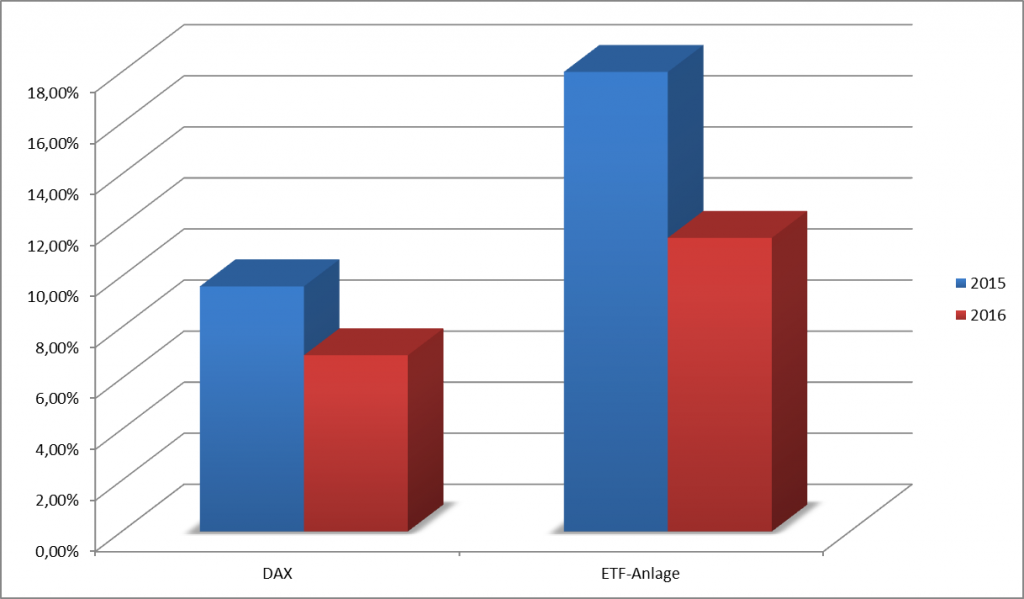 dax- vs etf 15-16