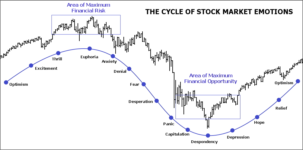 Market-Emotional-cycle