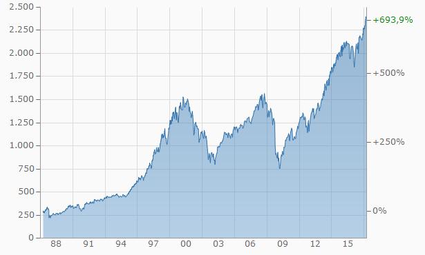 chartS&P.aspx