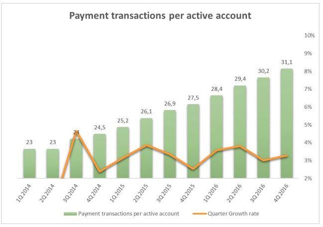 Paypal Transaktionskosten