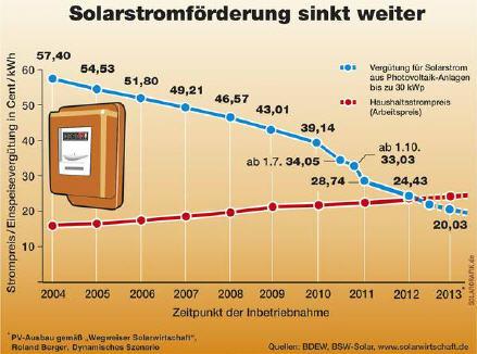 solarpreis-strompreis-chart
