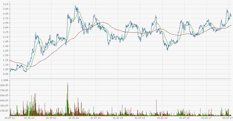 volatilität chart