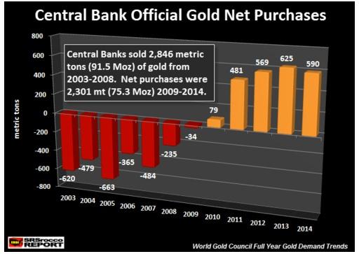 goldreserven weltweit 2017